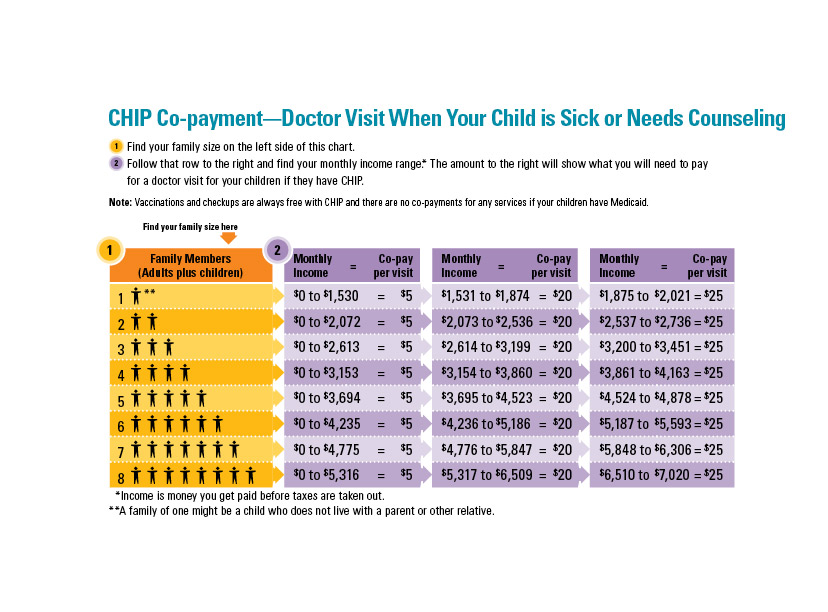 80a6a4ded879 CHIP Yearly Enrollment Fees · Doctor Visit When Child is Sick or Needs  Counseling Co-Pay ...